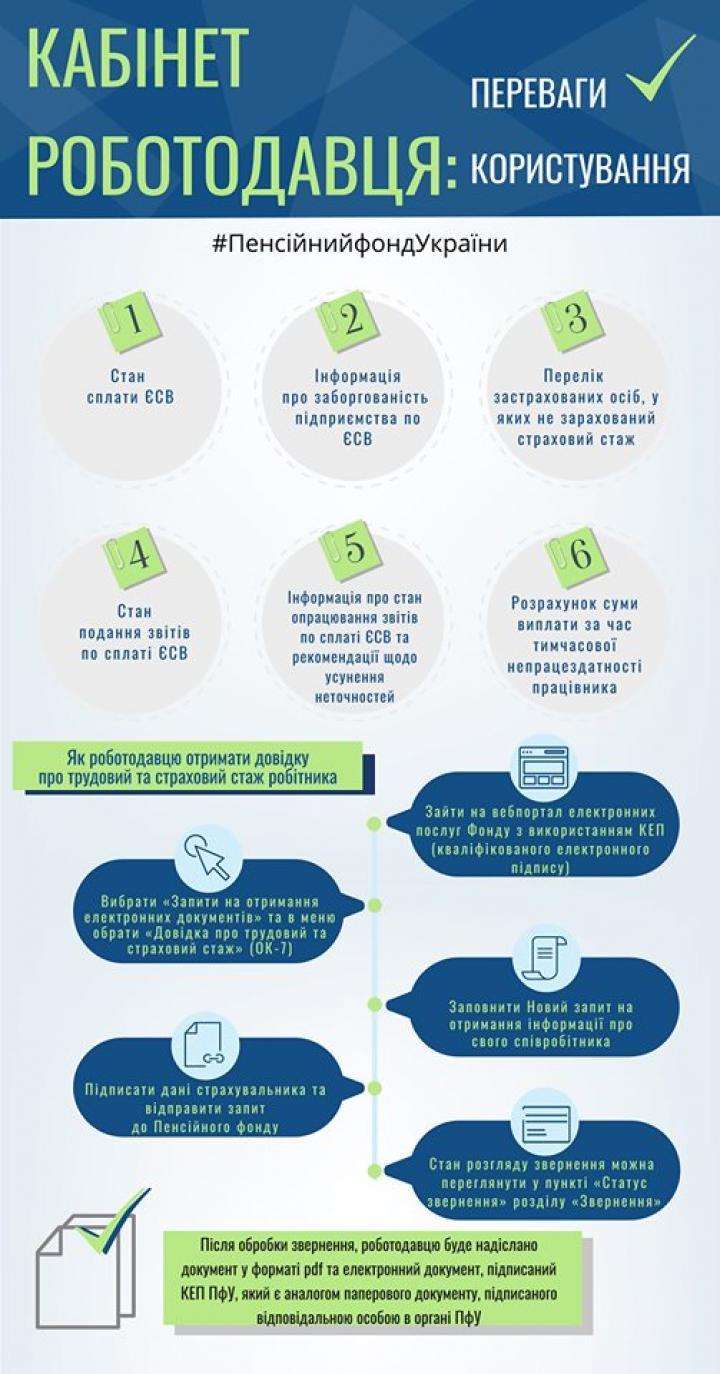 Пенсионный фонд создал онлайн кабинет для работодателей (инфографика)