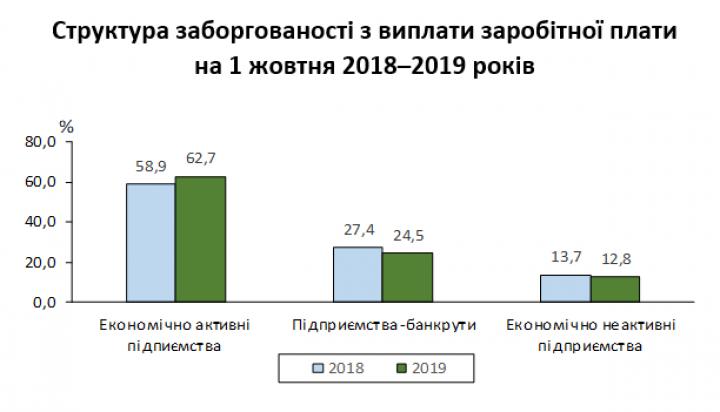 Зарплатные долги работникам Украины выросли (инфографика)