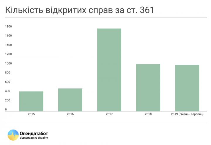 За 5 лет количество киберпреступлений в Украине выросло вдвое (инфографика)