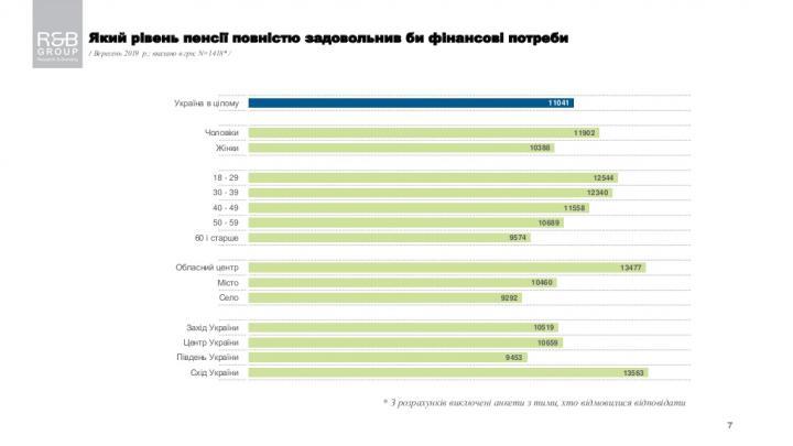Какая пенсия устроит обычного украинца - опрос (инфографика)