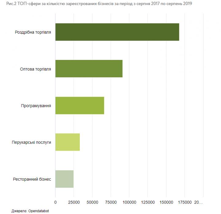 Новый бизнес в Украине: где и чем занимаются предприятия (инфографика)