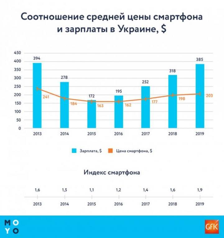 Сколько должен работать украинец, чтобы купить смартфон (инфографика)