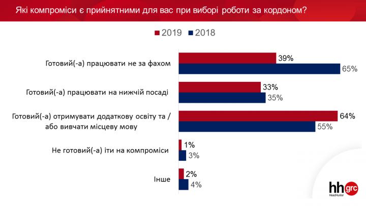 Куда и почему едут украинские трудовые мигранты (опрос)