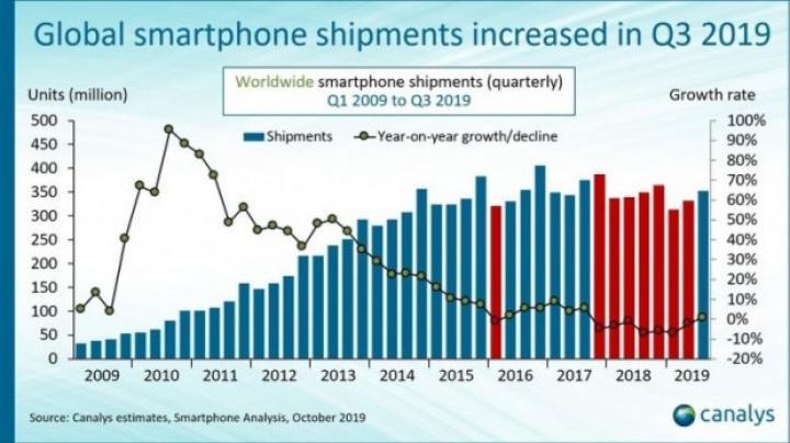 Впервые за два года: продажи смартфонов стали расти (инфографика)