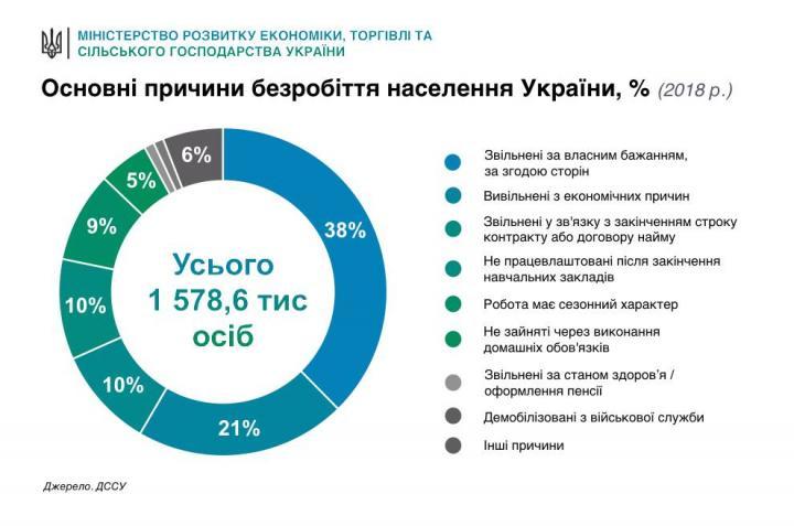Причины безработицы в Украине (инфографика)