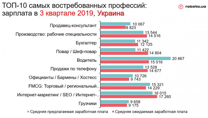 Самые востребованные профессии Украины (инфографика)