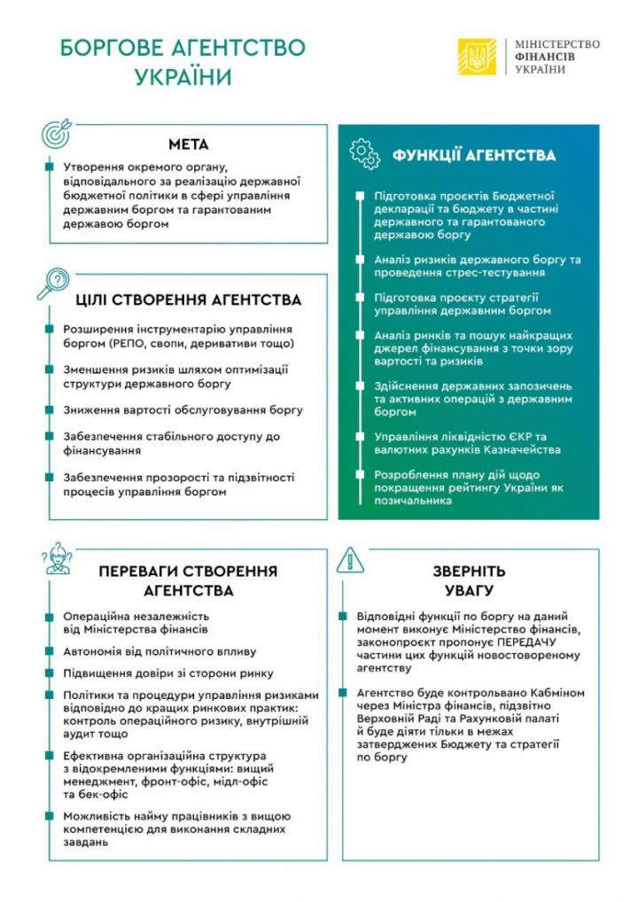 Как будет действовать новое Долговое агентство (инфографика)