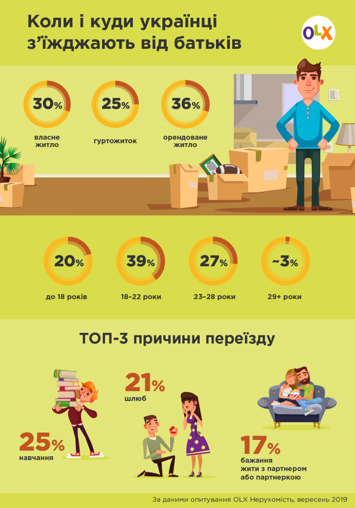 Куда и когда украинцы съезжают от родителей (инфографика)