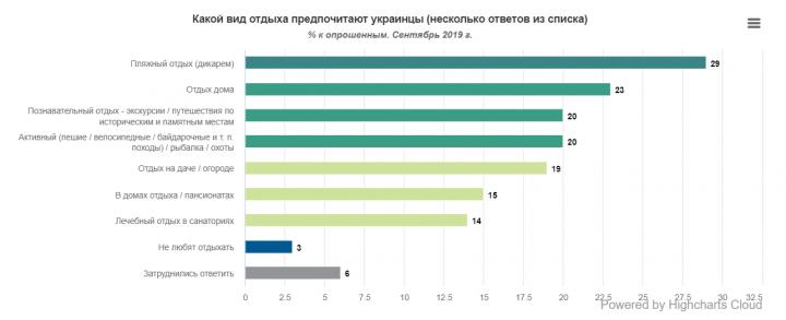 Предпочтения украинцев в отдыхе (опрос)
