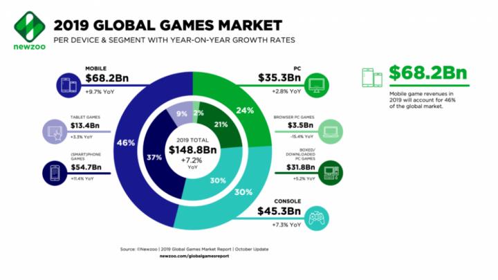 Доход от продаж видеоигр в 2019 году составит почти 0 млрд, — аналитики (инфографика)