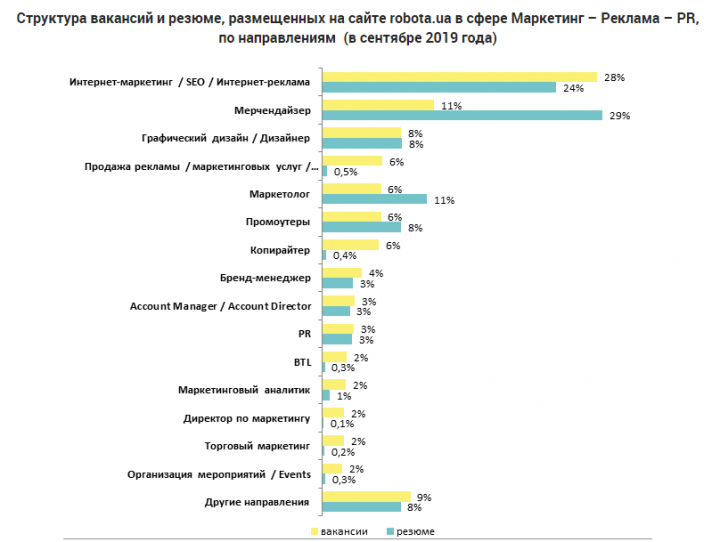 Сколько зарабатывают маркетологи (инфографика)