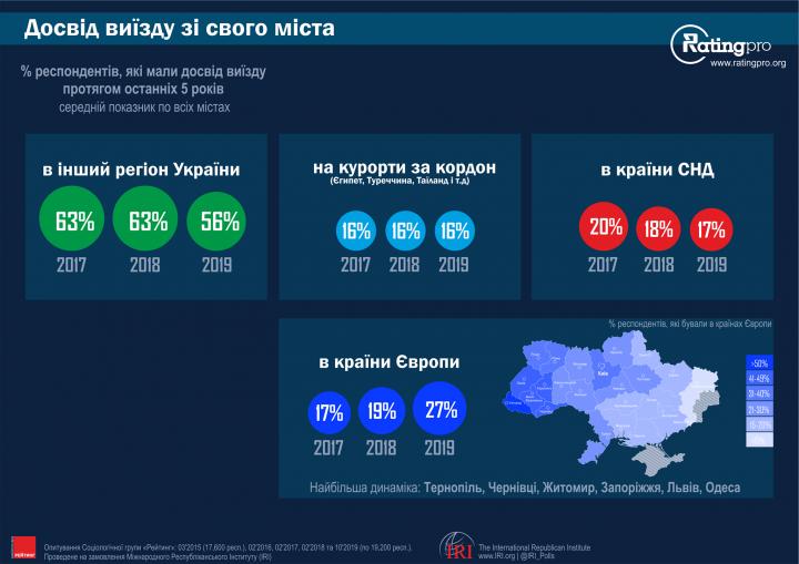 Куда и как часто путешествуют украинцы (опрос)