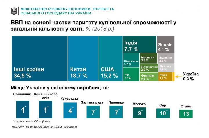 В Минэкономики показали место Украины на экономической карте мира (инфографика)