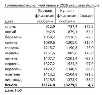 Украинцы в ноябре продолжили скупку валюты (таблица)