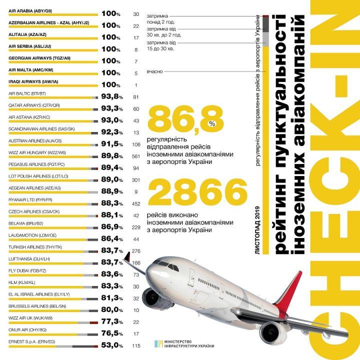 Названы самые пунктуальные авиакомпании в Украине за ноябрь