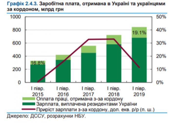 Разница между зарплатами в Украине и Польше сократилась (инфографика)