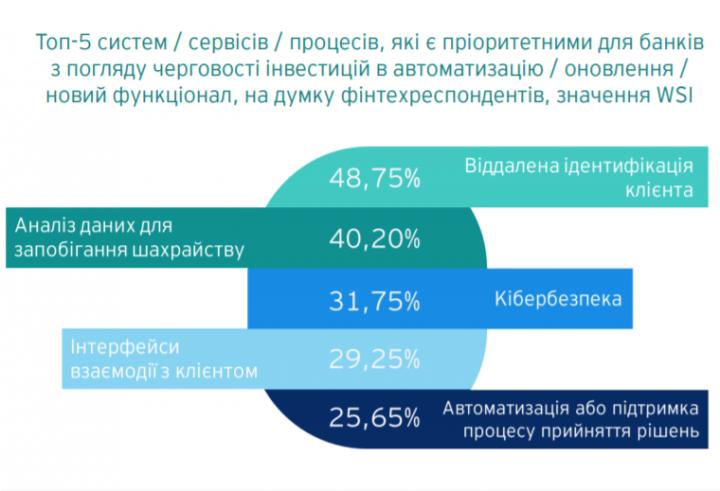 Финтех-компании назвали первоочередные приоритеты для улучшения функциональности банков