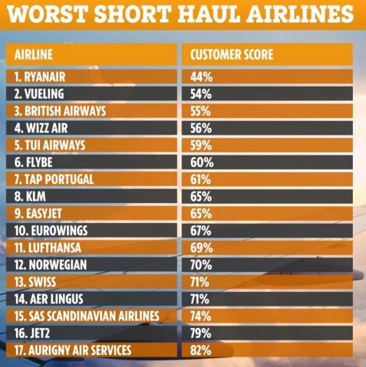 Популярные в Украине авиакомпании признаны худшими в 2019 году