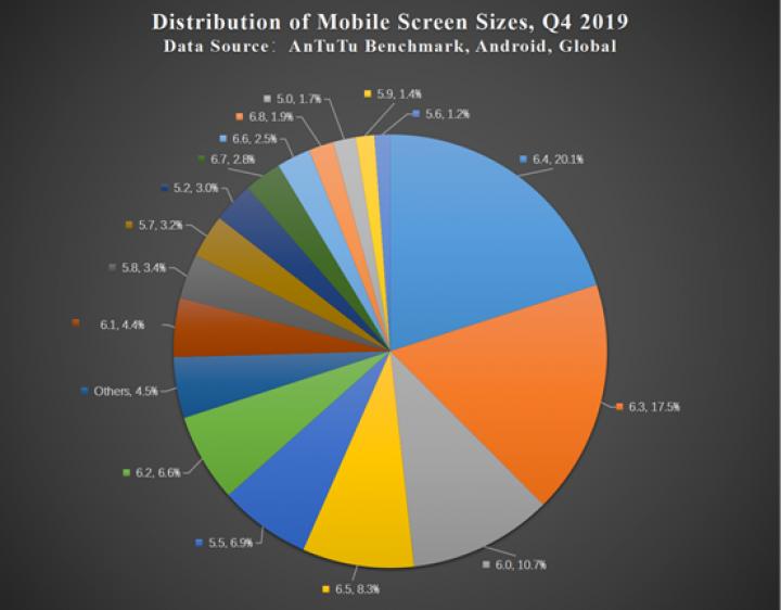 Диагональ смартфонов за пять лет