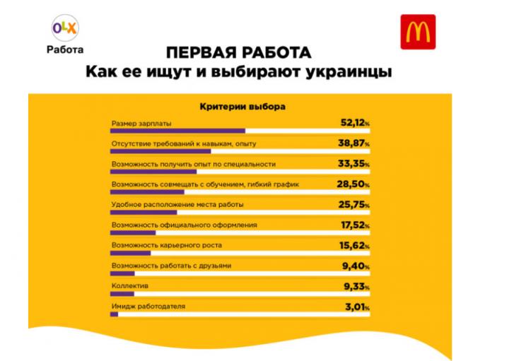 Когда украинцы ищут первую работу (инфографика)