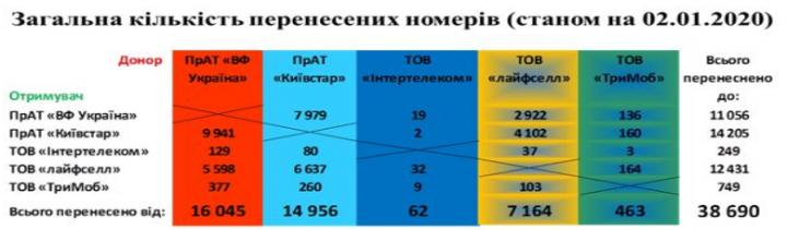 Сохранение номера: как украинцы меняют мобильных операторов
