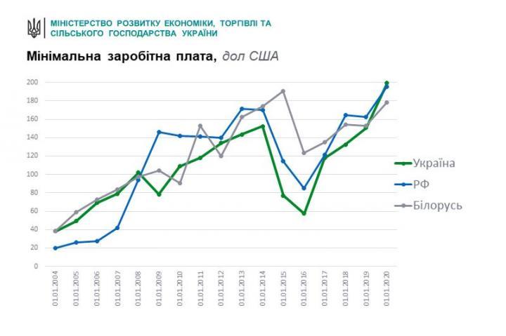 Минимальная зарплата в Украине превысила показатели Беларуси и России
