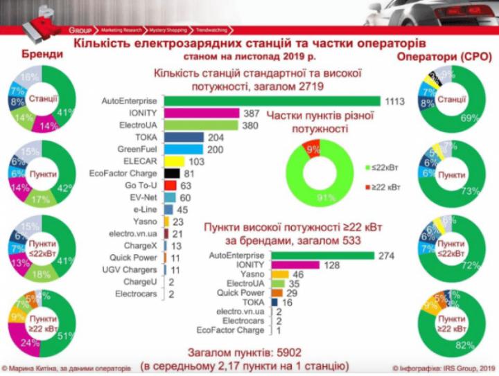 Сколько электрозапровок в Украине (инфографика)