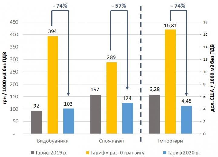 Оператор ГТС за пять лет заработает 225 миллиардов (инфографика)