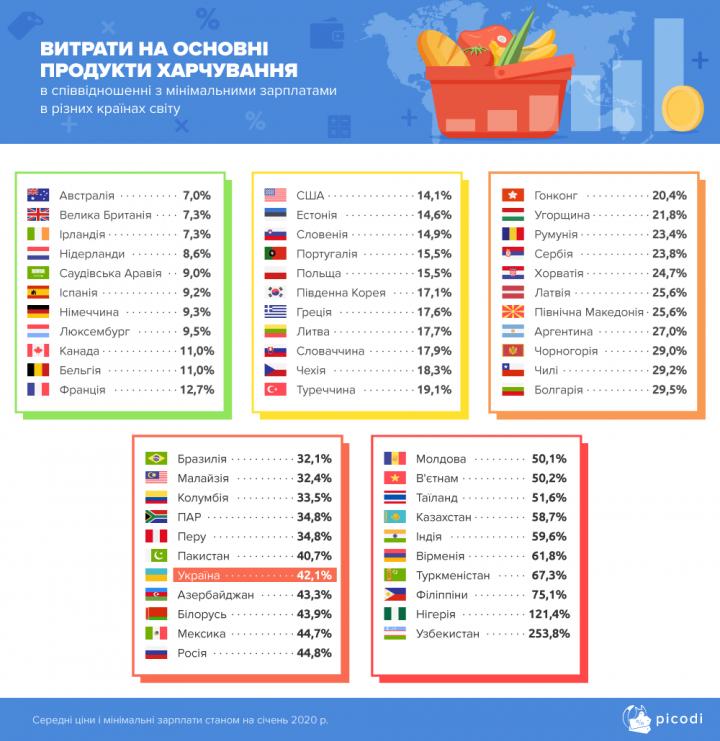 В каких странах «минималка» выросла на 25% и более - исследование
