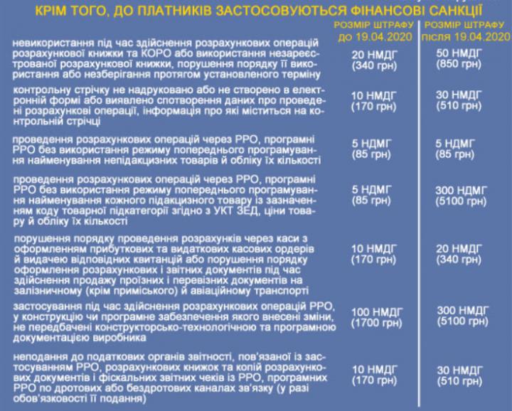 Налоговая назвала штрафы за нарушения при работе с РРО (инфографика)