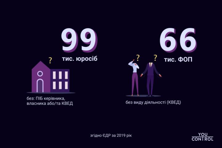 В Украине существуют десятки тысяч юрлиц и ФЛП без руководителей и видов деятельности (инфографика)