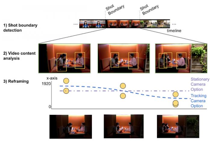 Google запустил функцию автоматического кадрирования видео (фото)