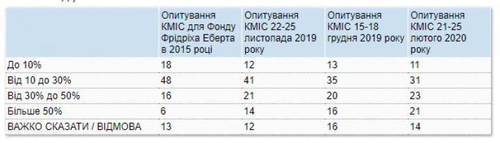 С 2015 года стало больше украинцев, которые платят за