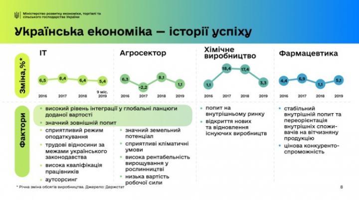 Милованов назвал топ-4 самых успешных сектора экономики Украины (инфографика)