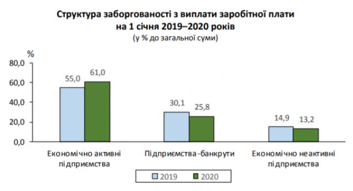 Зарплатные долги украинцам выросли на четверть