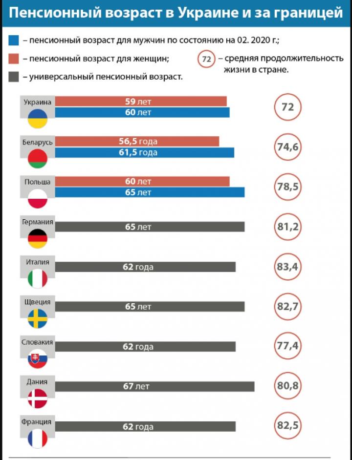 Когда выходят на пенсию в Европе (инфографика)