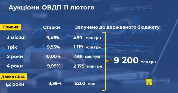 Минфин продал облигации внутреннего госзайма на более 9 миллиардов (инфографика)