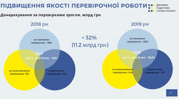 Налоговая увеличила доначисления по результатам проверок на треть (инфографика)