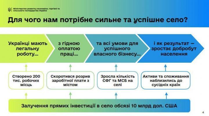 Кабмин планирует за 5 лет создать 200 тысяч новых рабочих мест в селах