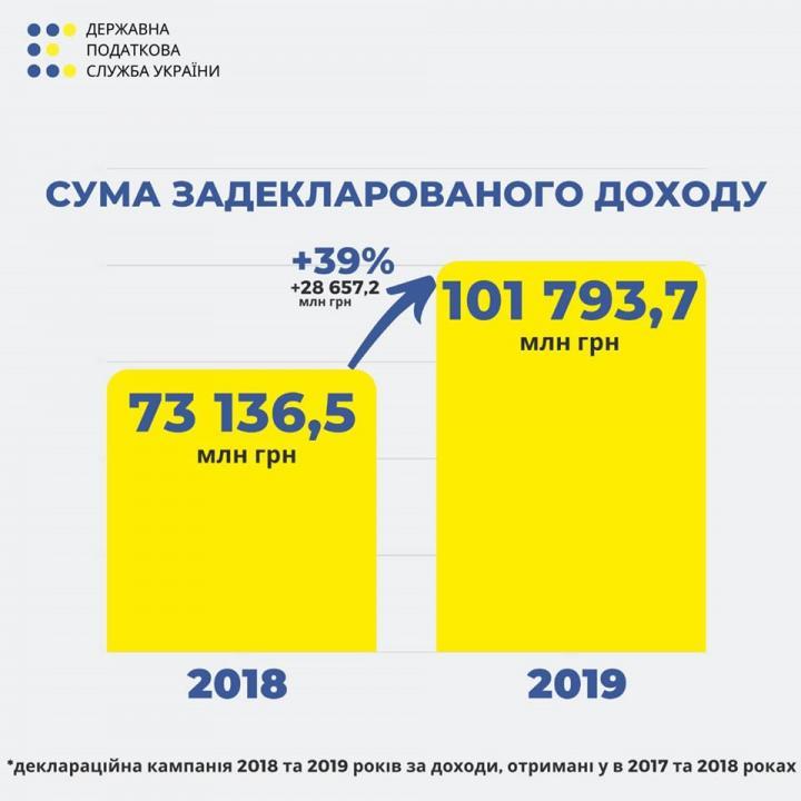 В 2019 украинцы задекларировали на 39% больше, чем в 2018