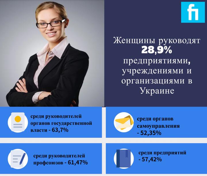 Сколько в Украине женщин, которые управляют предприятиями (инфографика)