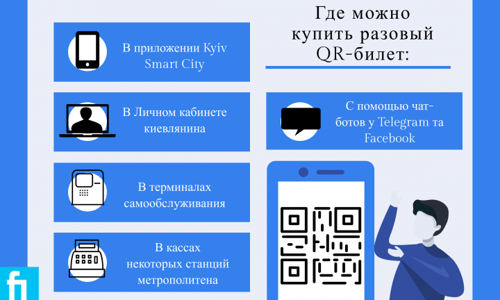 Для разовой поездки в Киеве потребуется QR-билет: где купить и как пользоваться (инфографика)