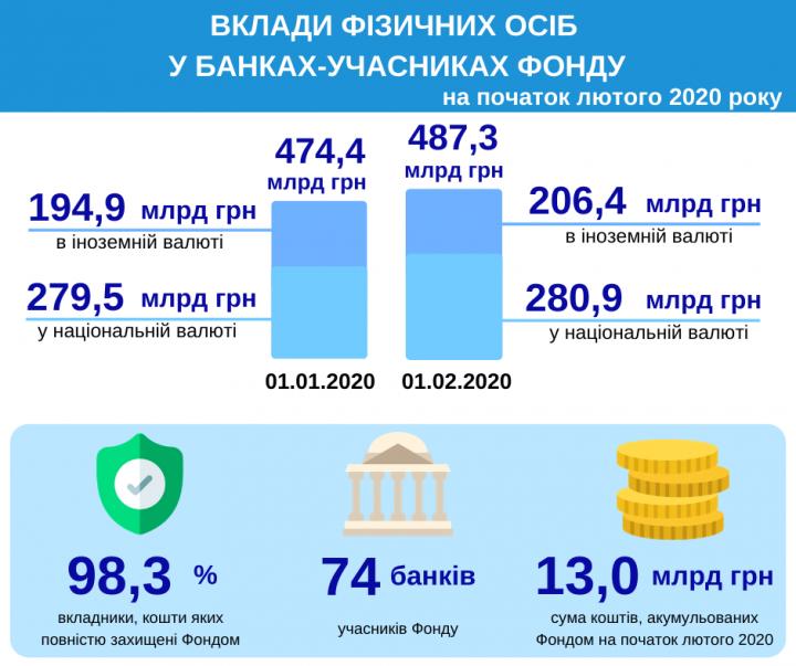 Объем депозитов населения вырос на 13 миллиардов (инфографика)