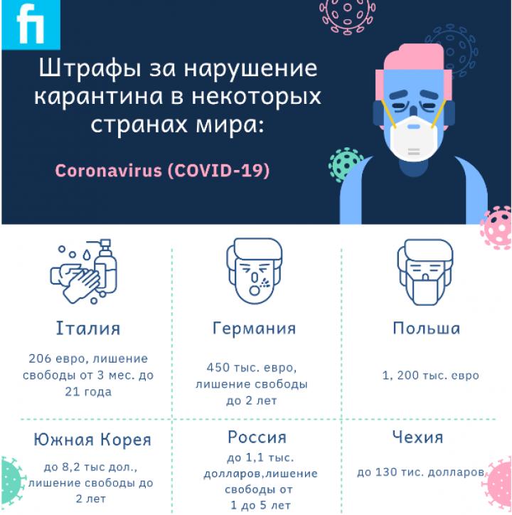 Как штрафуют за нарушение карантина в Украине и других странах (инфографика)