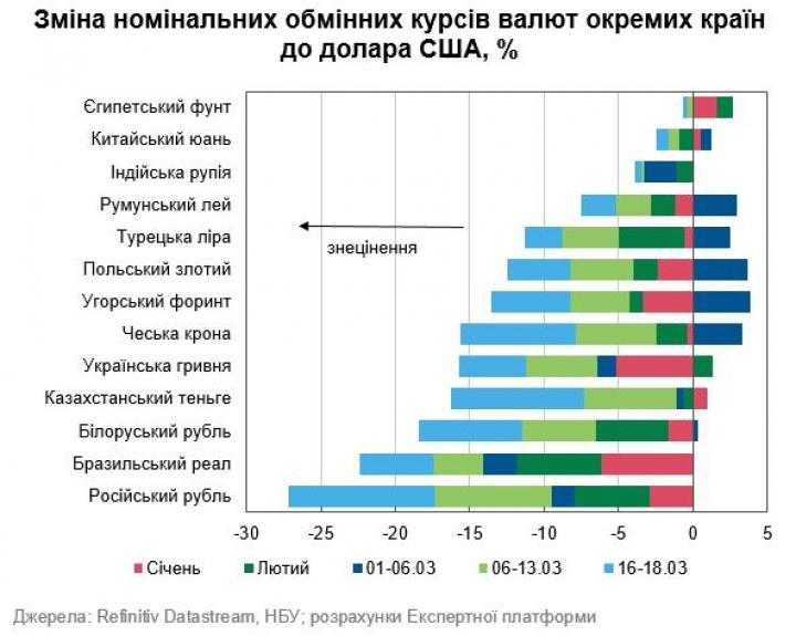Валюты, наиболее обесценившиеся к доллару с начала года (инфографика)