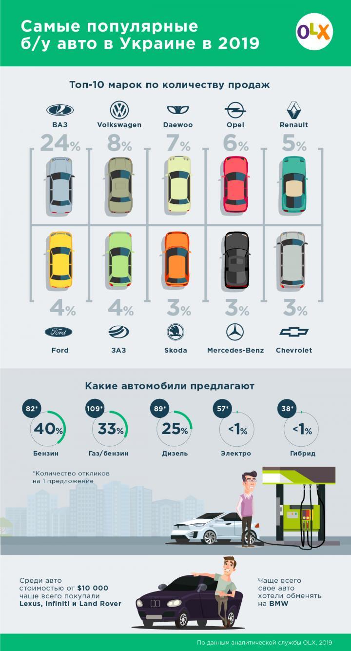 Авто на дизеле ищут чаще, чем на бензине: б/у авто в Украине (инфографика)