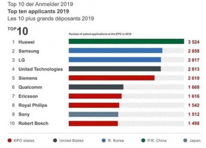 В прошлом году Huawei зарегистрировала наибольшее количество патентов в Европе