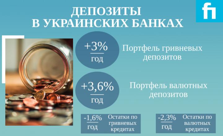 В украинских банках в феврале стало больше депозитов