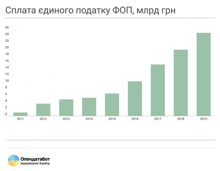 За восемь лет поступления в бюджет единого налога от ФЛП возросли в 24 раза (инфографика)