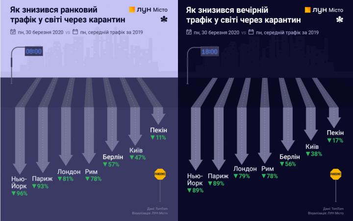 Карантин и автомобильный трафик в крупных городах: что изенилось (инфографика)